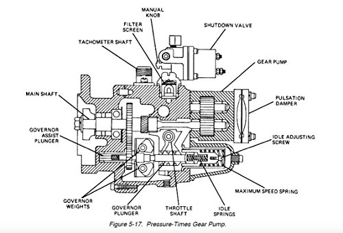 PRINCIPLES OF AUTOMOTIVE VEHICLES: Including The Engine; Gasoline, Diesel, Gas Turbine And Propane Fuel Systems; Exhaust And Emission Control Systems; Lubrication; And Electrical And Cooling Systems